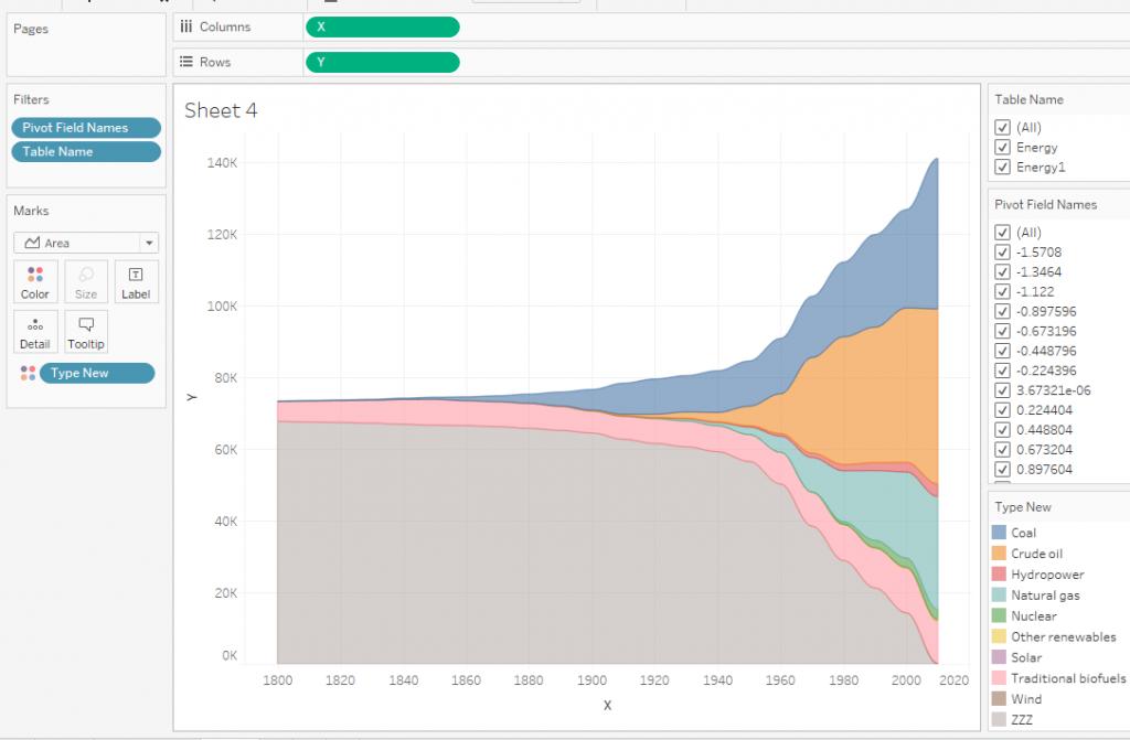 потоковый график в Tableau