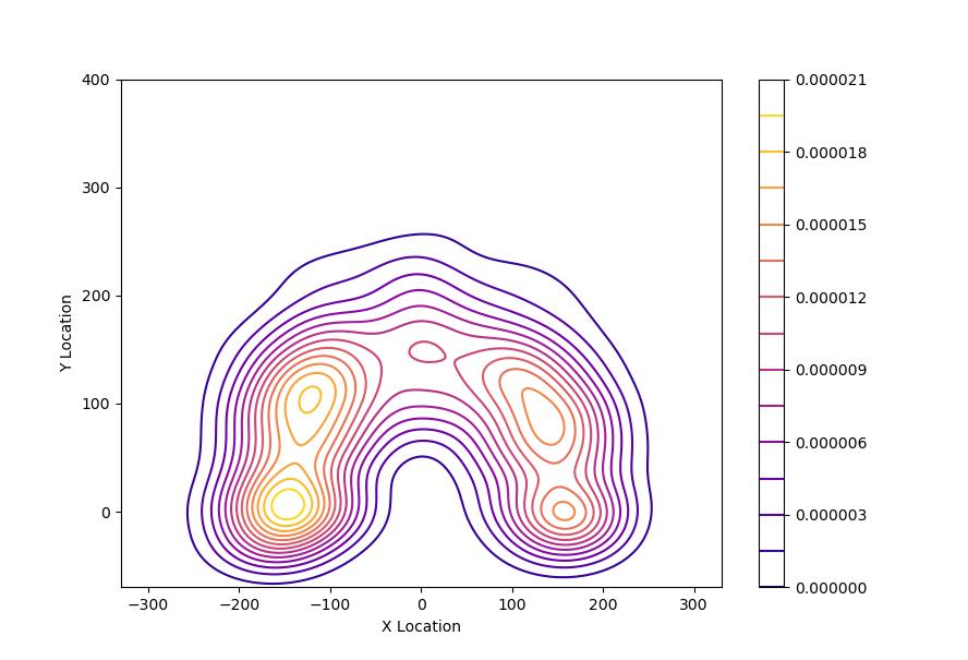 Contour plot in Python