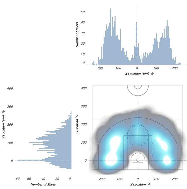 Density estimation in Tableau NBA